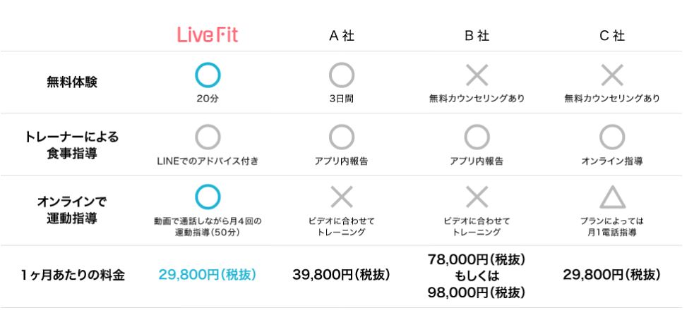 Live Fitの料金プランを比較の画像